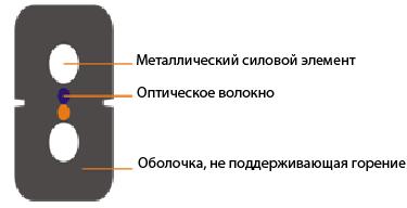 KIWI-OFCDP-FI-01 : Дроп-кабель для внутриобъектовой прокладки