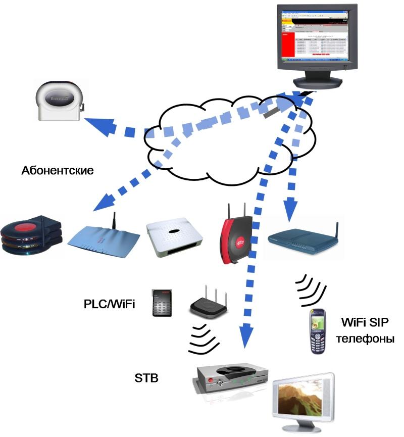 Pirelli PMP (TR-069 ACS) : Система управления абонентскими устройствами