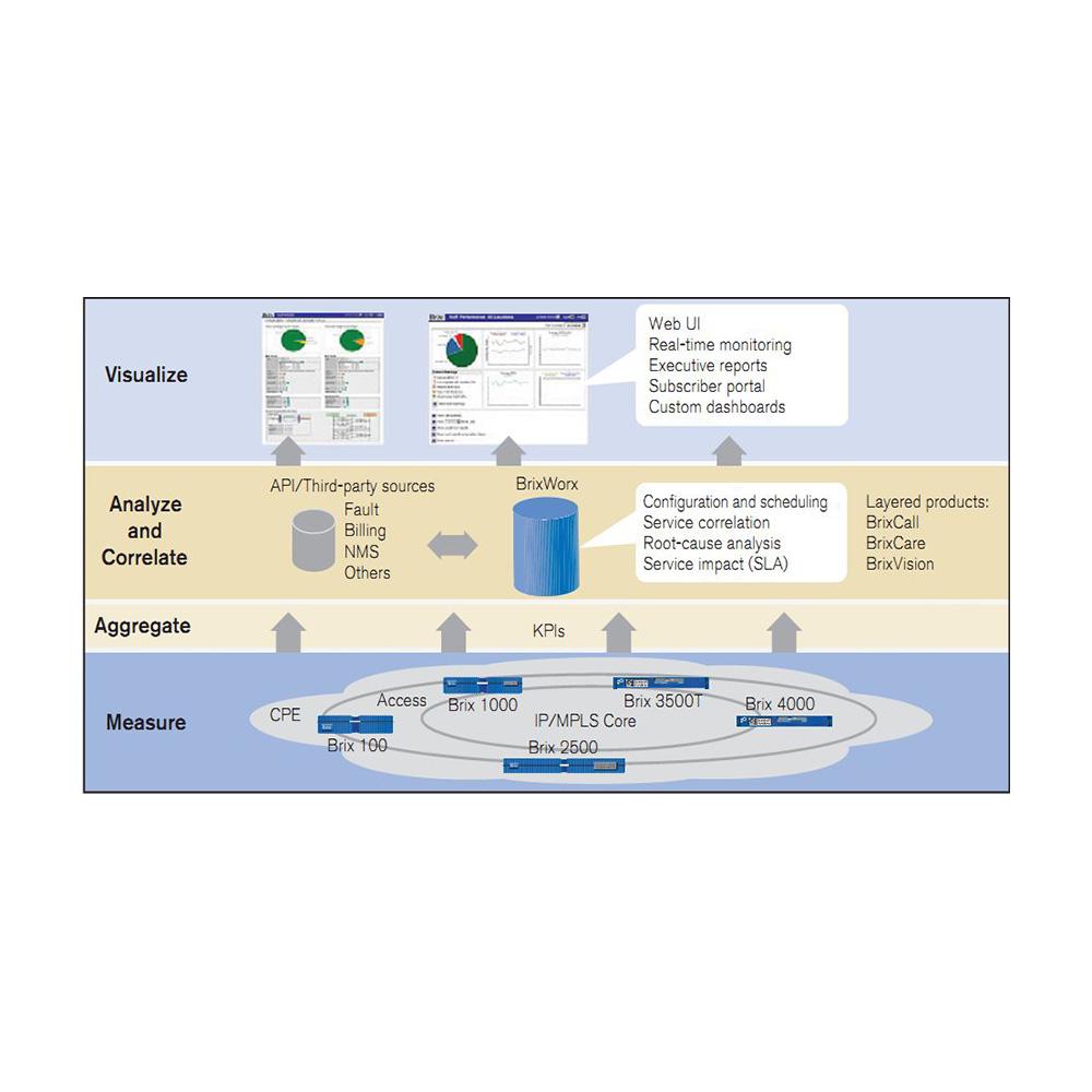 Brix System : Cистема мониторинга конвергированных сетей