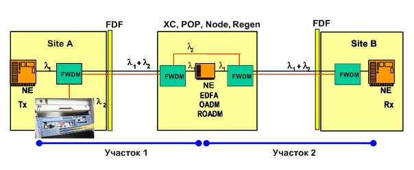 NQMSfiber : Система дистанционного тестирования волокон