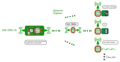 Qowisio Emitter / Repeater : Беспроводные терминалы и повторители