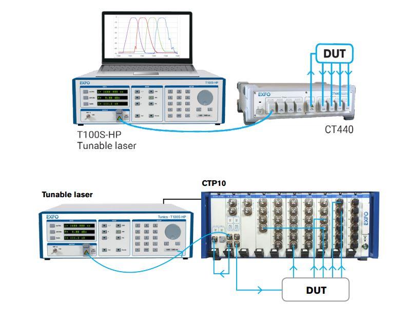EXFO T100S-HP : Перестраиваемый источник излучения