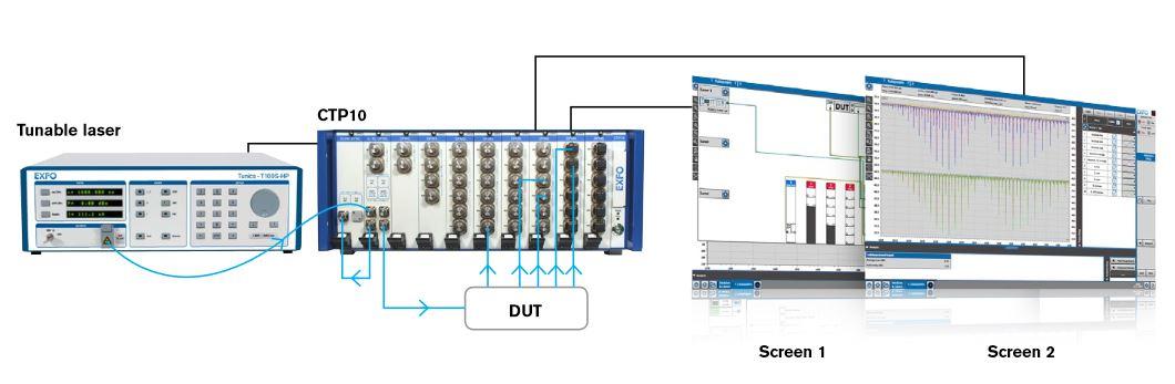 EXFO CTP10 : Модульная платформа для тестирования оптических компонентов